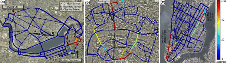 """Networks of principal roads (both solid and dotted lines; the thickness represents the number of lanes). (a) Boston-Cambridge area, (b) London, UK, and (c) New York City. The color of each link indicates the additional travel time needed in the Nash equilibrium if that link is cut (blue: no change, red: more than 60 seconds additional delay). Black dotted lines denote links whose removal reduces the travel time, i.e., allowing drivers to use these streets in fact creates additional congestion. This counter-intuitive phenomenon is called """"Braess's paradox."""""""