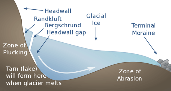 Schematic profile of a cirque and cirque glacier  showing Bergschrund. Watch more like Glacier Forming With Parts