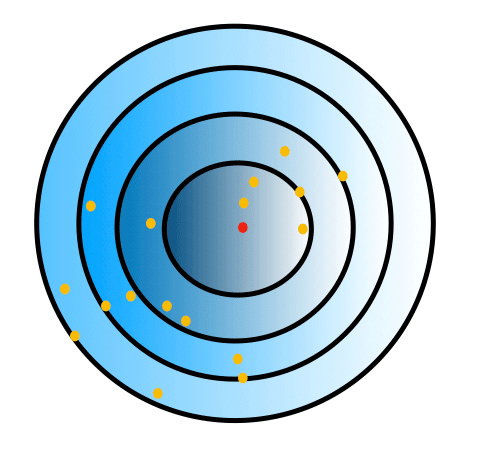 Tober's First Law of Geography: the orange dots closest to the red dot are more related than the orange dots that are farther way.