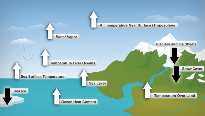 Ten indicators of climate change show which factors increase and which decrease globally.