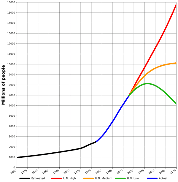 World population estimates from 1800 to 2100,