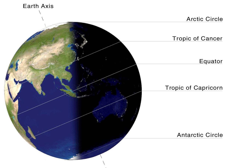 Five major parallels of latitudes.  Image: NASA, public domain.