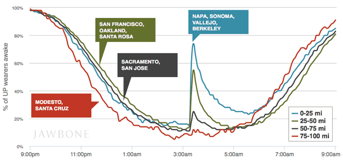 Sleep patterns by Jawbone UP users around the time of the Napa earthquake.