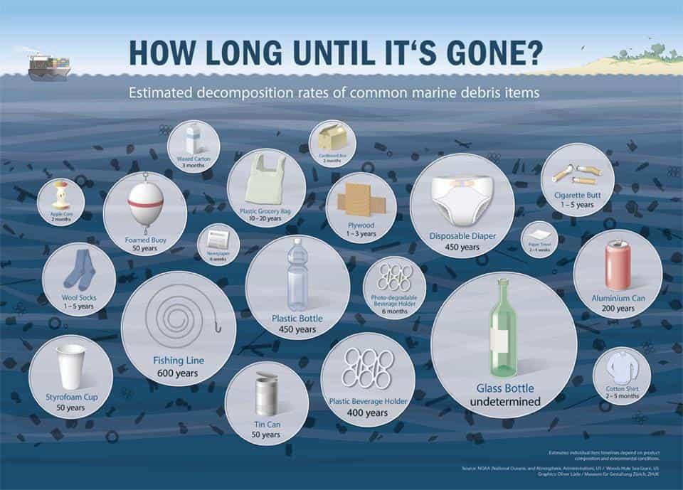 ocean-garbage-decomposition