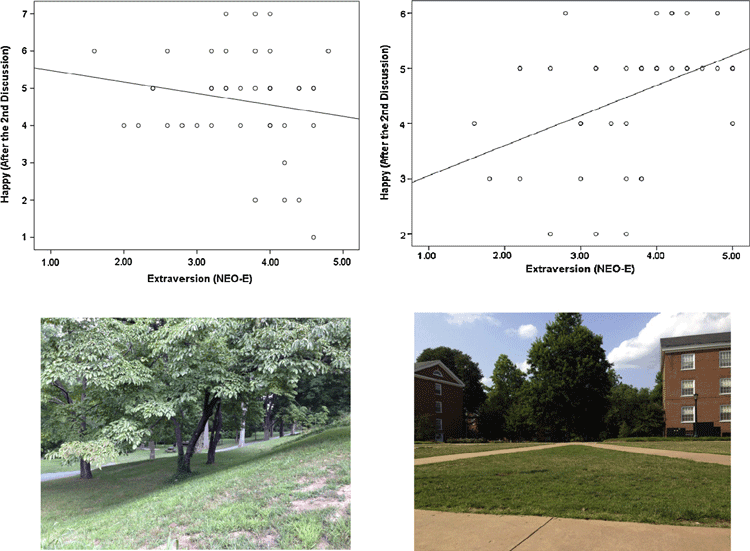 Correlation between extraversion and happiness for woody area and an open, flat area. From: Oishi, Talhelm, and Lee, 2015.