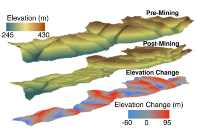 3D surface analysis showing areas with significant elevation change (valley filling in red, ridge cutting in blue) at a single valley fill, Connelly Branch in the Hobet Mine Complex, WV. Source: Ross, et al., 2016.