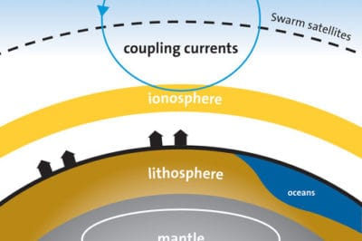 The different sources that contribute to the magnetic field measured by Swarm. The coupling currents or field-aligned currents flow along magnetic field lines between the magnetosphere and ionosphere. Source: ESA/DTU Space