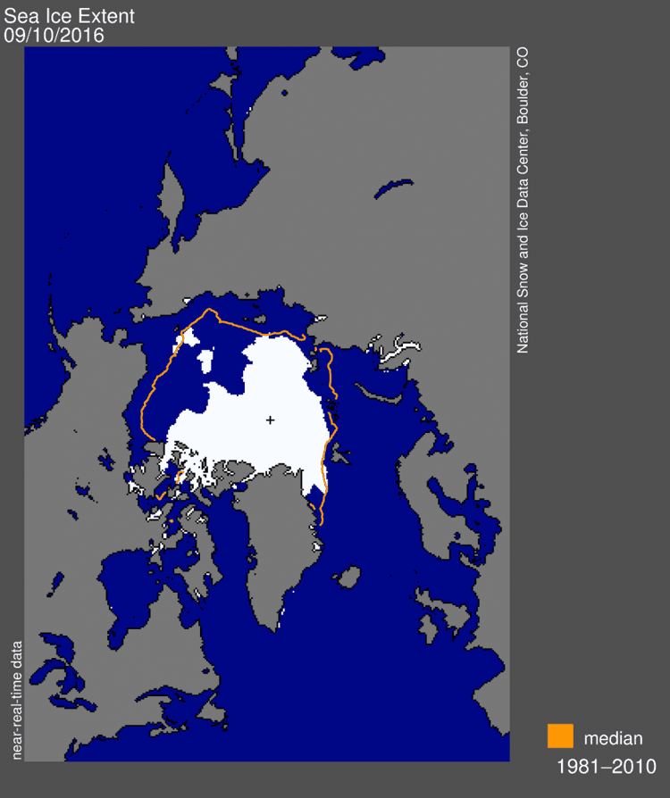 Arctic sea ice extent for September 10, 2016 was 4.14 million square kilometers (1.60 million square miles). The orange line shows the 1981 to 2010 median extent for that day. Map: National Snow and Ice Data Center, Boulder, CO.