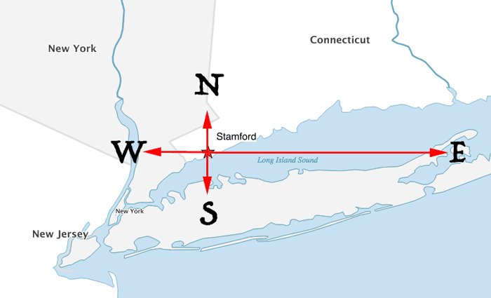 Map showing how traveling due north, south, east, or west from Stamford, Connecticut results in travel that passes through the state of New York.