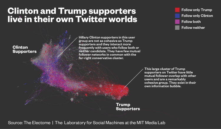 Clinton and Trump supporters live in their own Twitter worlds. Map: Vice.com