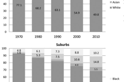 Racial composition of cities versus suburbs in US metropolitan areas 1970–2010. Figure: Massey and Tannen, 2017.