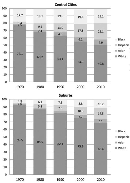 Racial composition of cities versus suburbs in US metropolitan areas 1970–2010. Figure: Massey and Tannen, 2017.