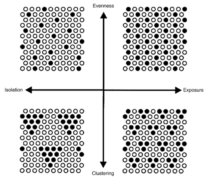 Dimensions of spatial segregation.  From Measures of Spatial Segregation by Reardon and Sullivan, 2004.