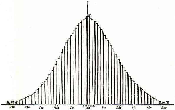 """Quetelet is believed to be the first to visualize binomial distribution in his 1846 publication """"Lettres sur la théorie des probabilités, appliquée aux sciences morales et politiques."""""""