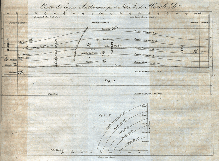 """""""Carte des lignes isothermes."""" by Humboldt, 1817. This map was the first to show the use of isotherms, a term Humboldt coined for lines of equal temperature."""
