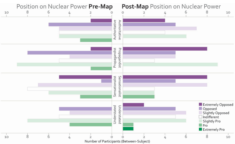 Position towards nuclear power before and after map viewing by type of map viewed (Muehlenhaus, 2013).