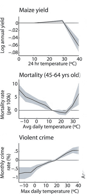 A sampling of how changes in average temperatures will affect corn production, mortality, and violent crime rates. Source: Hsiang, et. al., 2017