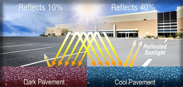 Diagram illustrating how Cool Pavement coating will increase solar reflectivity