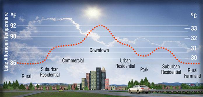 Differences in ambient air temperatures between urban, suburban, and rural areas. Image: Berkeley Lab Heat Island Group.