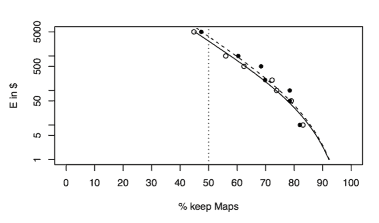 WTA demand curves comparing 2016 (solid line) and 2017 (dashed line) for map services. Source: Brynjolfsson, Eggers, & Gannamaneni, 2018.