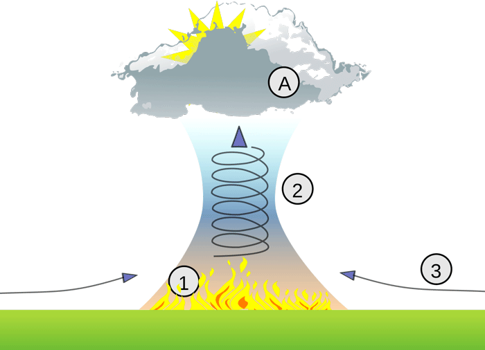 Illustration of thermal column created by a wildfire.  The wildfire [1] creates a heated uplift [2] bringing with it ash, smoke, and burning materials which then form into a pyroCbs. Source: Dake, Wikimedia Commons, CC BY 2.0