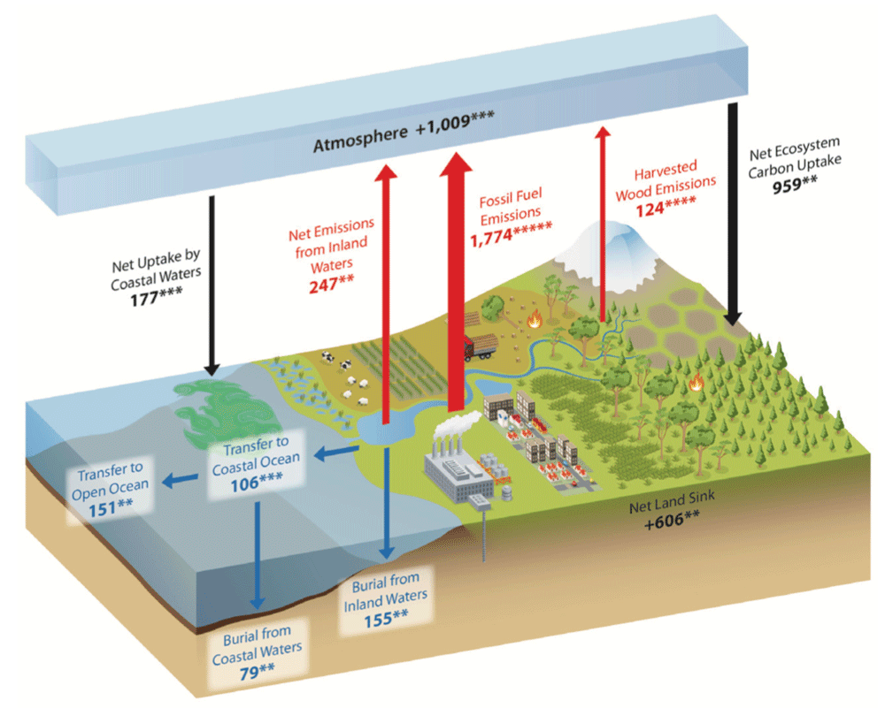 Major Carbon Fluxes of North America. Source: Carbon Cycle Report, 2018 - Adapted from Ciais et al., 2013, Figures 6.1 and 6.2; Copyright IPCC, used with permission.