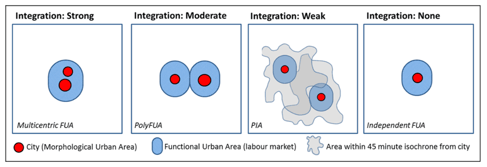 Varying levels of integration between cities. Figure: Meijers, E. J., & Burger, M. J. (2017). Stretching the concept of 'borrowed size'. Urban Studies, 54(1), 269-291.