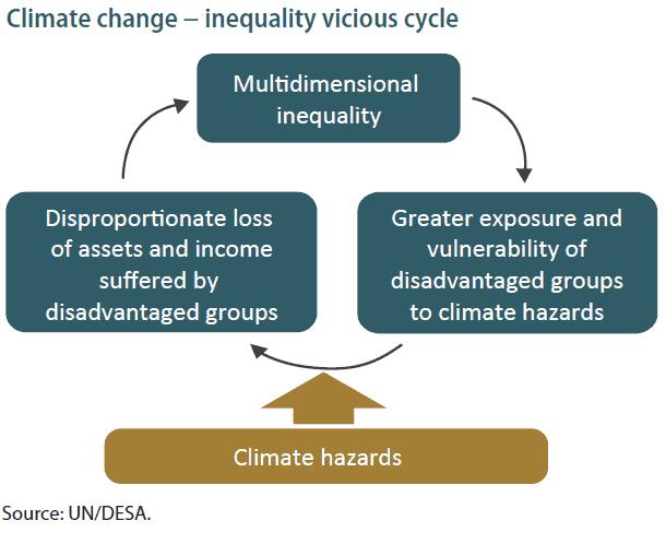 Nexus between climate change and inequalities.