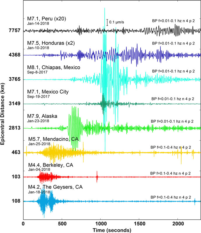 Example earthquakes recorded by the Sacramento Dark Fiber DAS array. Figure: Ajo-Franklin et al., 2019
