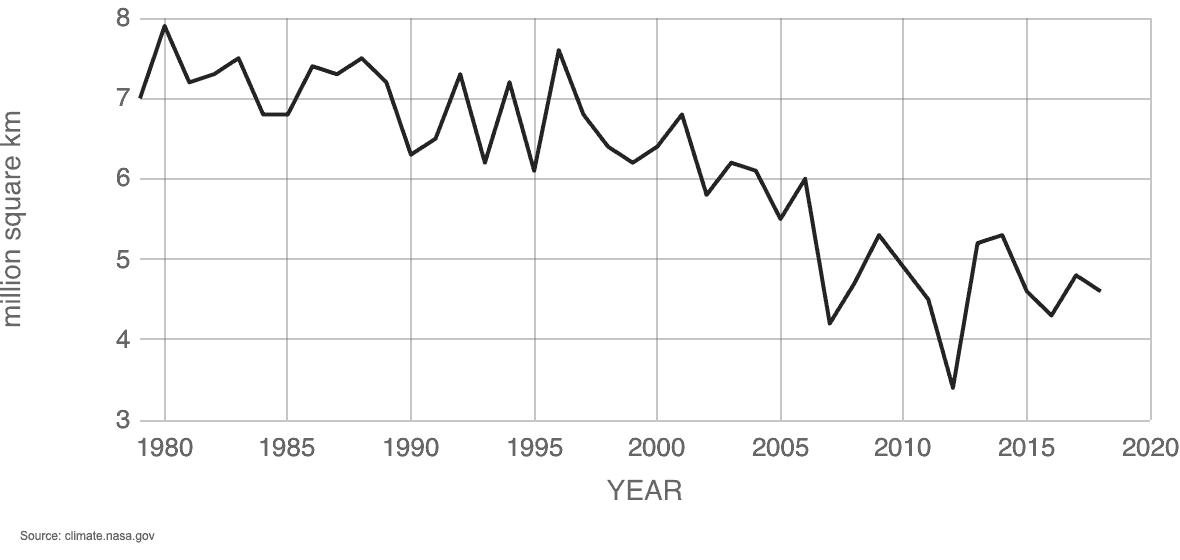 Sea ice decline: average September extent. mData source: Satellite observations. Credit: NSIDC/NASA