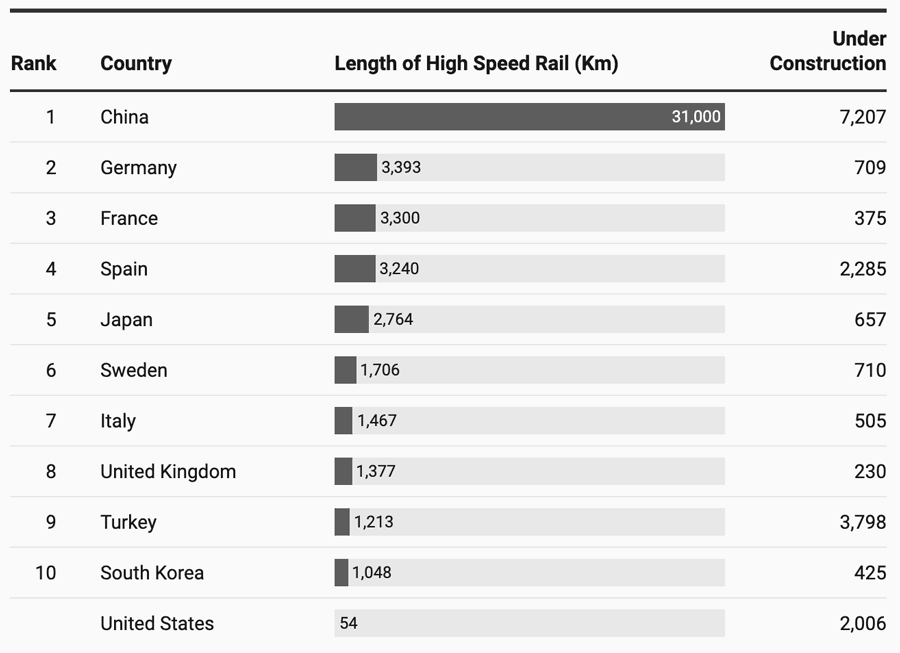 Current and under construction High Speed Rail lines. Table: Mirko Lorenz, Datawrapper
