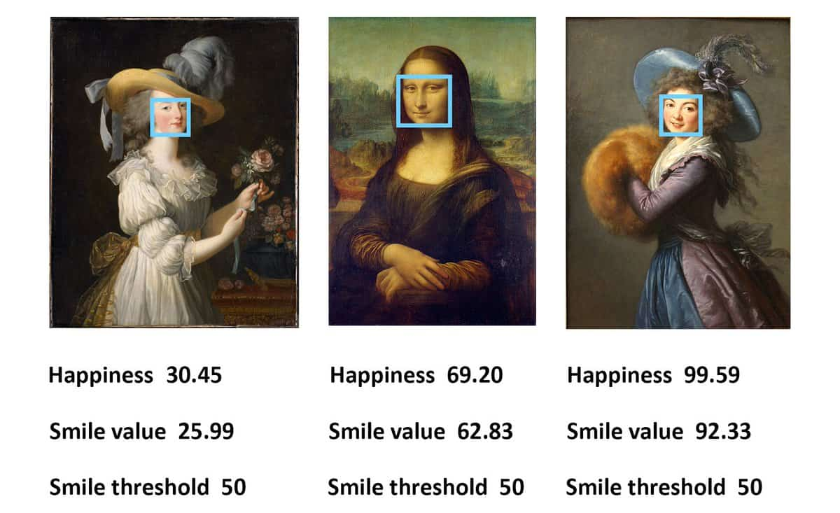 Happiness index using facial expressions. Source: Kang et al., 2019.