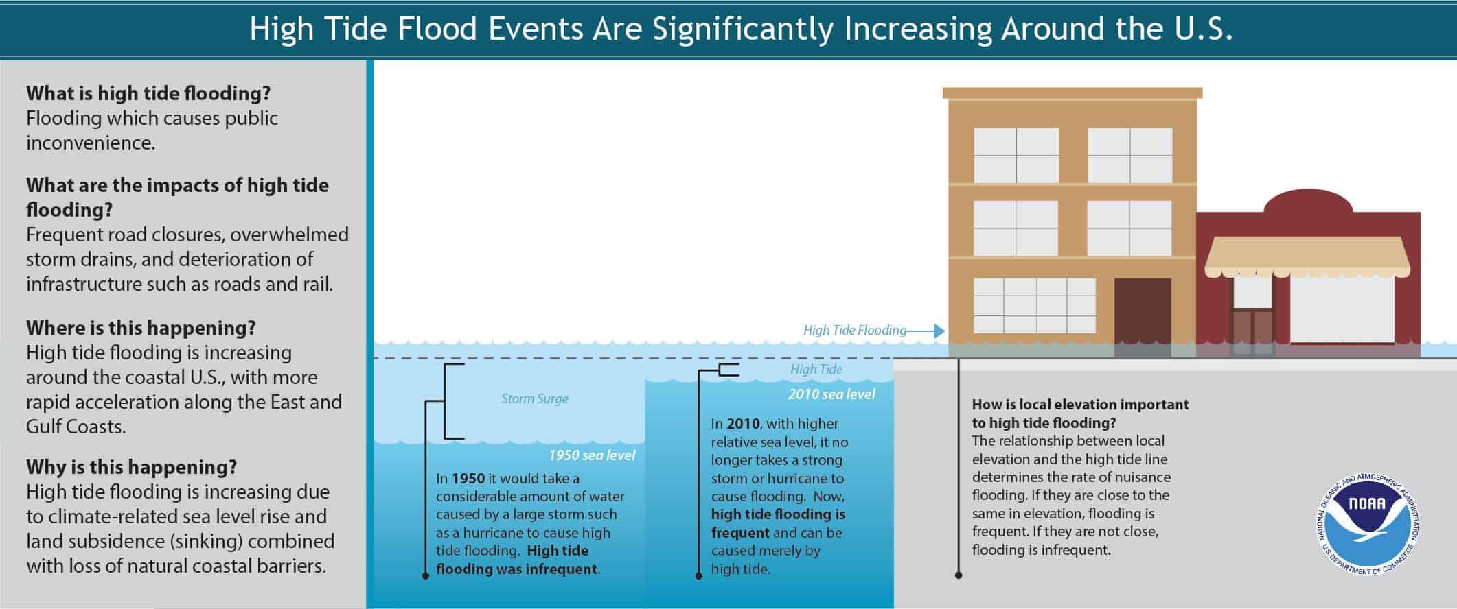 High tide flooding events have increased around the U.S., but especially off the East Coast.   Download PDF