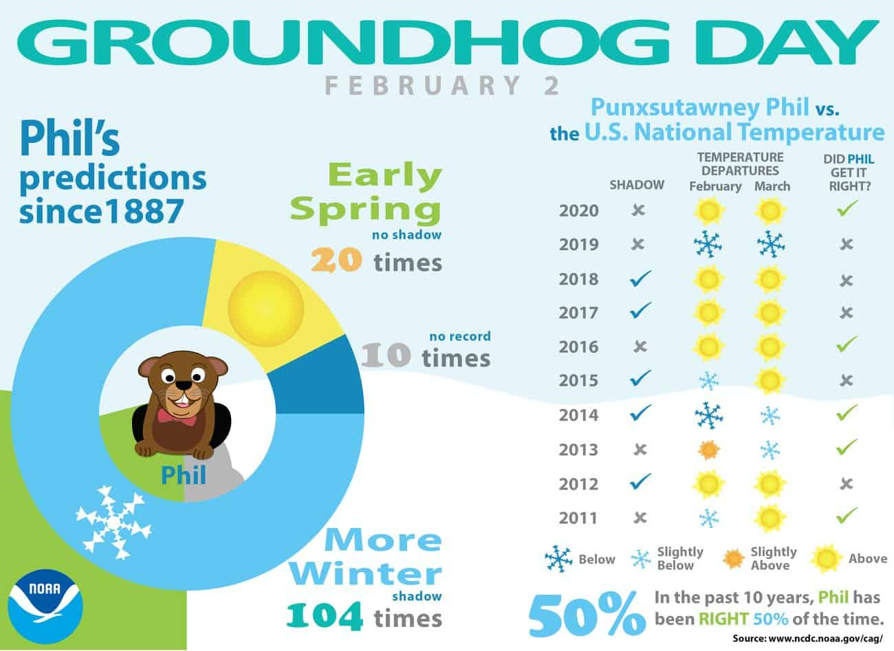 Inforgraphic from NOAA showing how often Punxsutawney Phil has been correct in his weather predictions on Groundhogs Day.