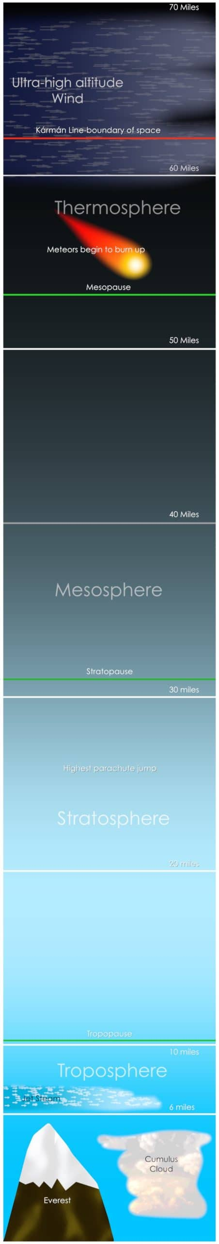 The five main layers of the Earth's atmosphere.  Image: NASA, public domain.
