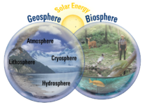 What are the Earth's Four Systems?