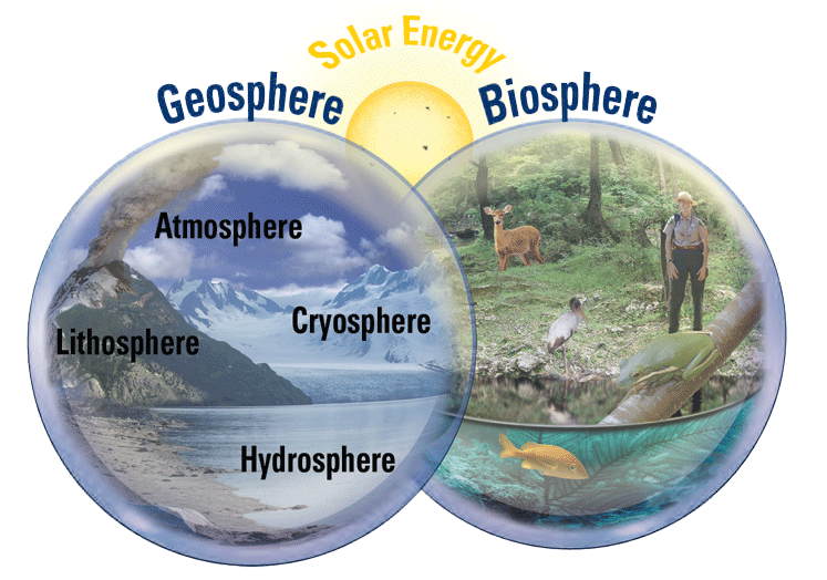 The Earth can be divided into two main systems: the geosphere and the biosphere. Image: USGS, public domain.