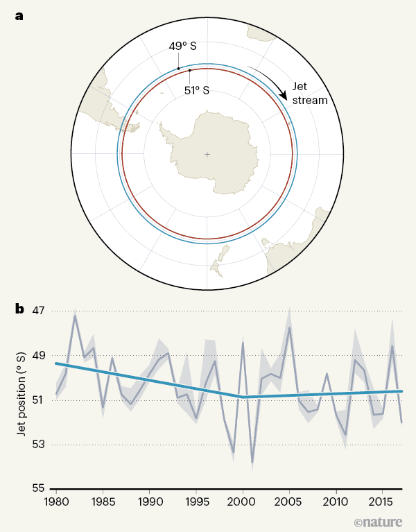 the jet stream shifted from about 49°S to 51°S between 1980 and 2000 — the years when the stratospheric ozone layer over Antarctica was becoming depleted. The trend alters after 2000, when the ozone layer began to recover as a result of the Montreal Protocol, which banned ozone-depleting substances.  Image: Banerjee et al., 2020.