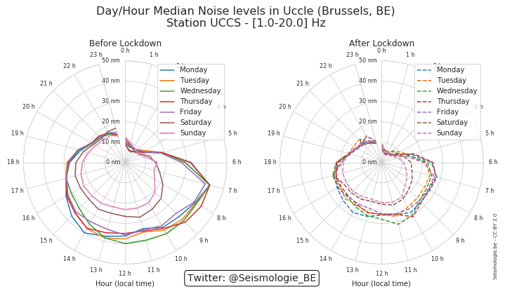 Median noise levels per weekday hour in Brussels comparing pre and post-lockdown noise levels.  Source: Royal Observatory of Belgium, CC BY 2.0