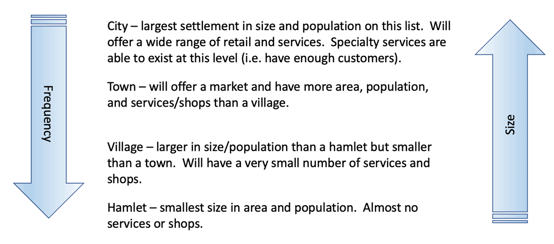 Definitions of cities, towns, villages, and hamlets.