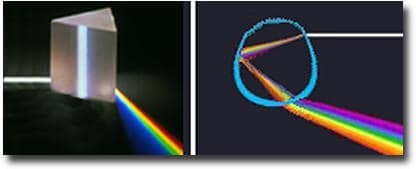 As light passes through a prism (left) or a drop of water (right), the light is refracted as a color spectrum.  Image: USGS, public domain.