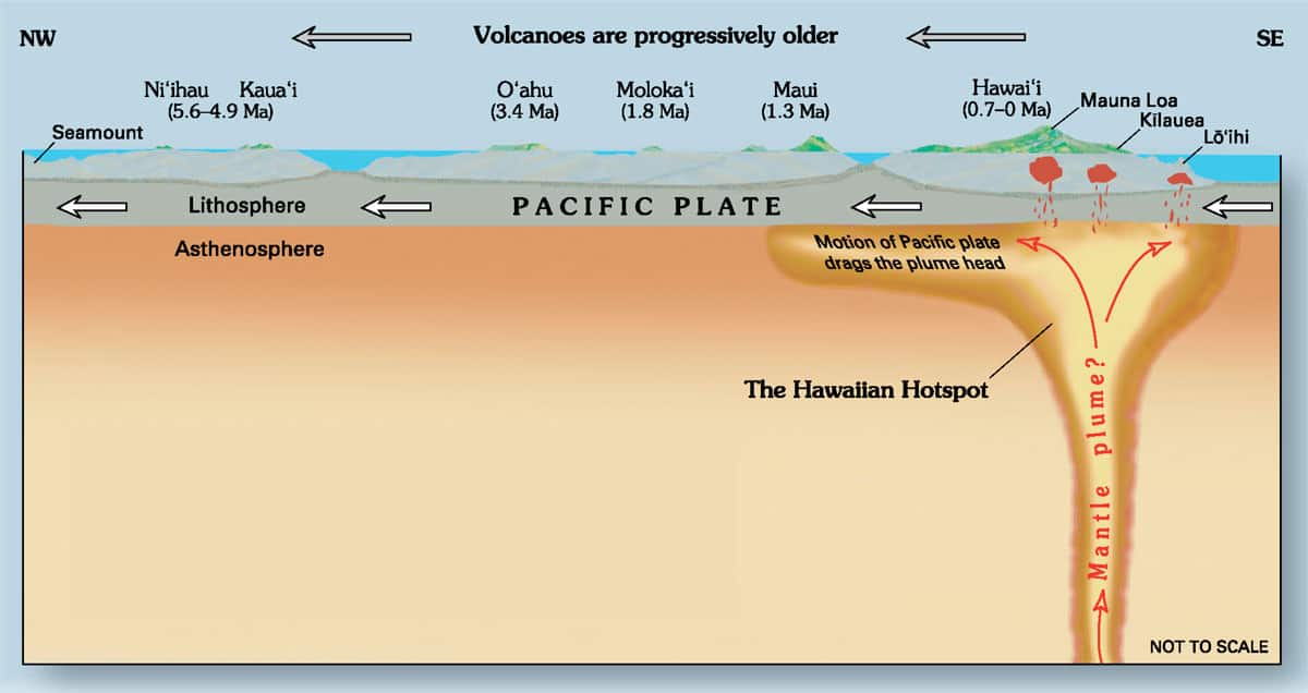 A diagram showing the Hawaii hotspot and the inferred underlying mantle plume in cross-section. Diagram: Joel E. Robinson, USGS, public domain.
